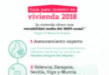 Ciudades para invertir en vivienda en 2018 Valencia, Zaragoza, Sevilla